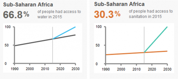Figure 1 & 2: Investments required to achieve 2030 targets for water and sanitation. Source: WASHwatch.org