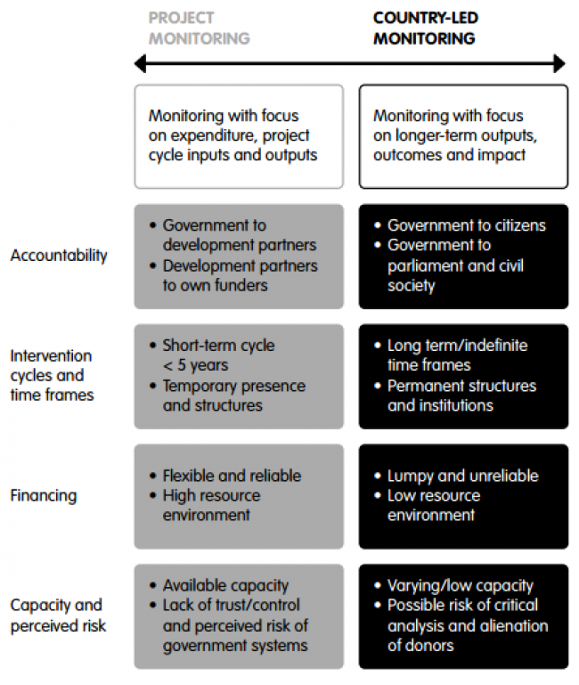 Central themes and challenges to integrating project monitoring with national frameworks