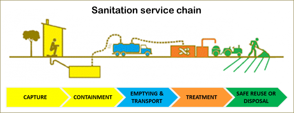 Sanitation service chain