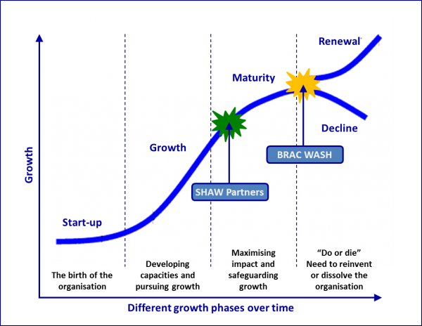 Stages in the organisational life-cycle