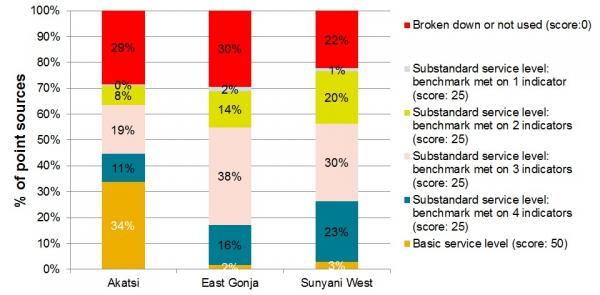 Source: Adank et al. 2013. The status of rural water supply services in Ghana, p.17.