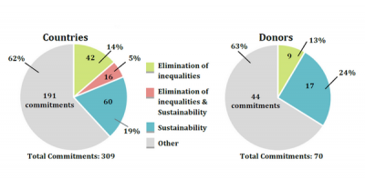 Sustainability commitments by countries and donors at High Level Meeting of SWA