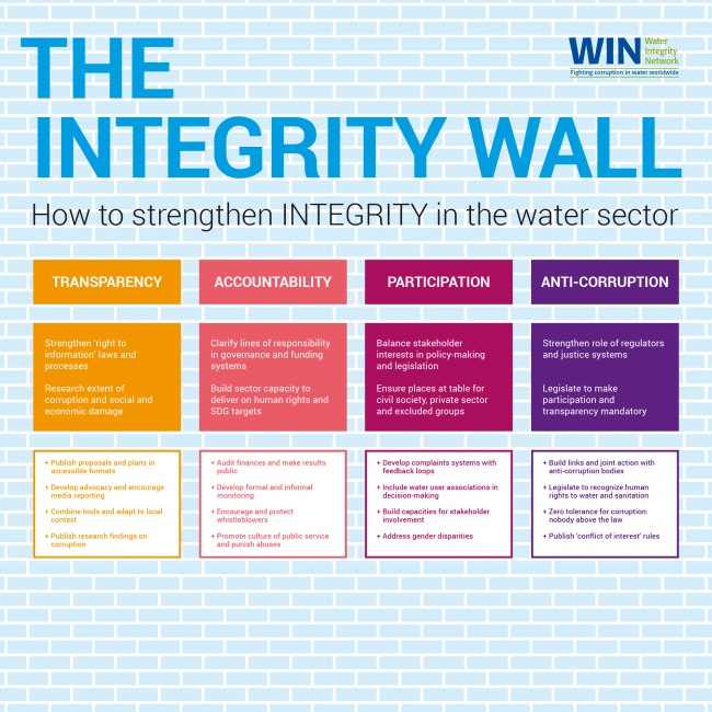 Water integity wall