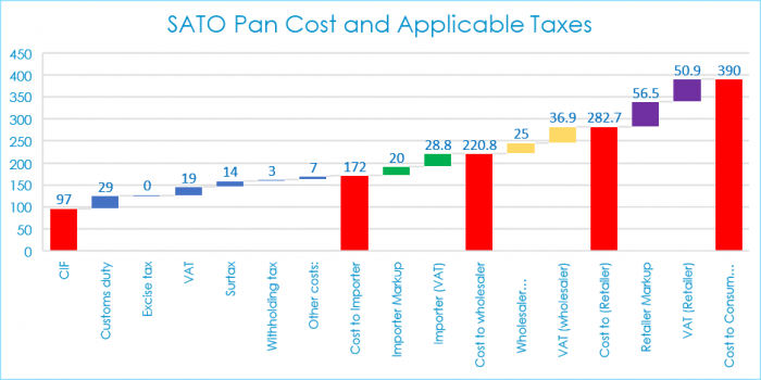 Sato Pan cost and applicable taxes