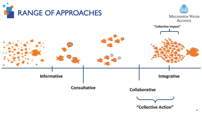 Range of approaches: collective action