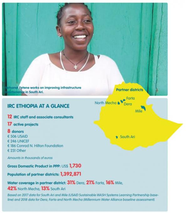 IRC Ethiopia at a glance