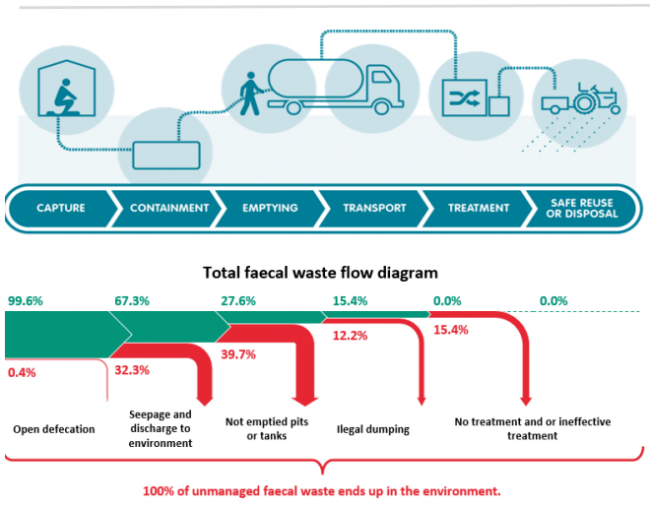 Flow diagram generated by the Faecal Waste Flow Calculator