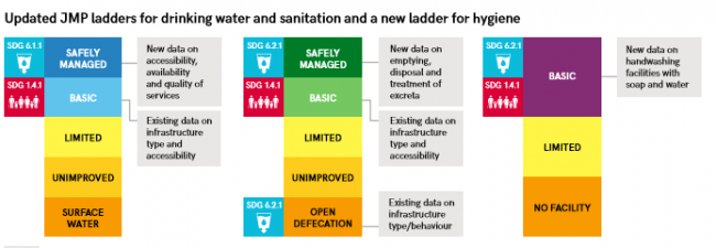 JMP ladders for drinking water, sanitation and hygiene