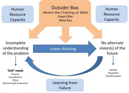 Figure 1 Incomplete understanding of the problem (source: Huston & Gabrielsson)