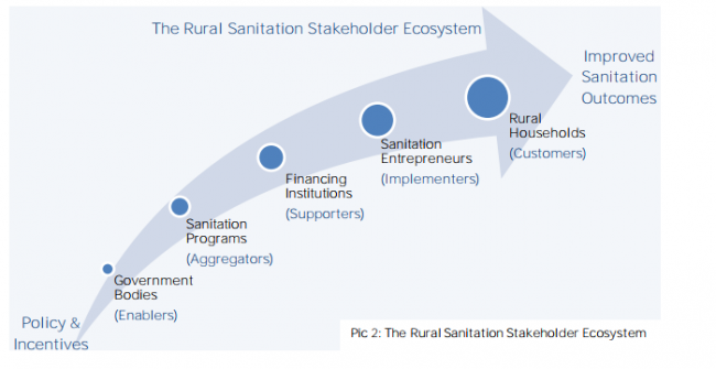Rural Sanitation Stakeholder Ecosystem