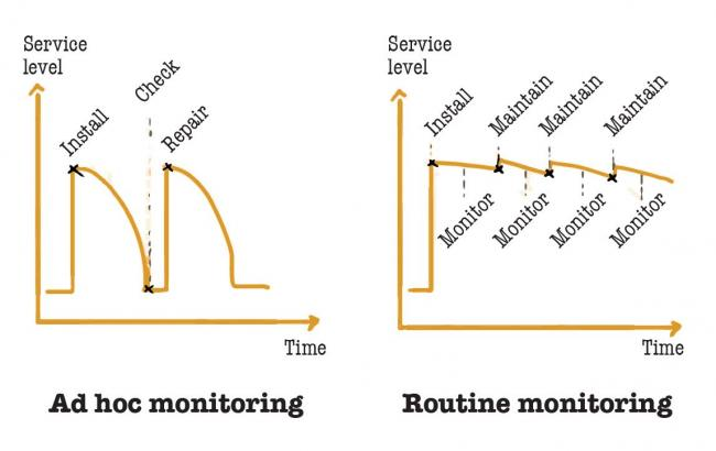Ad hoc monitoring versus routine monitoring (based on WASH conference 2011)