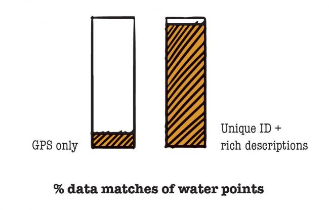 Water points are more easily matched when the data entry includes an unique ID and a distinctive description