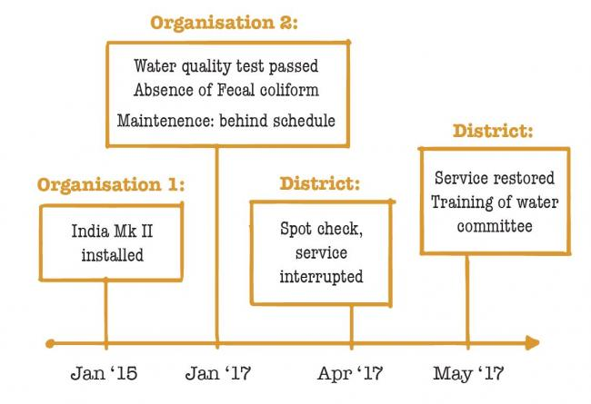 Data that are collected and shared by different organisations provide a timeline for each water point