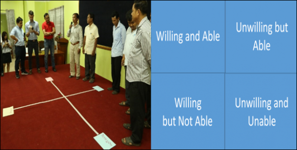 Participants (including government and civil society) from Kampong Chhnang Province in Cambodia assess the willingness and ability of different actors to ensure WASH services are delivered and sustain