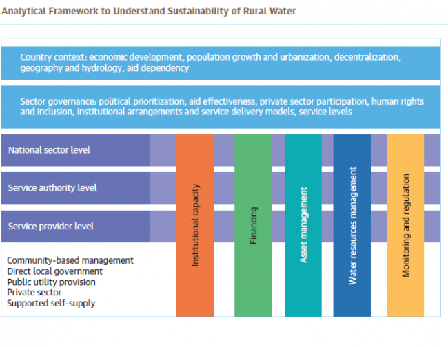 Analytical framework to understand sustainability of rural water