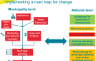 The Road Map for change diagram WASH Agenda for Change