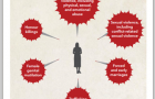 Infographic: Violence Against Women Takes Many Forms, WHO, 2013