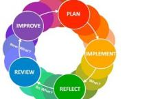 learning- feedback cycle