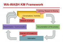 WA-WASH KM Framework