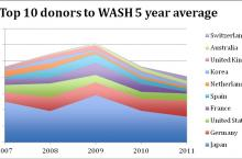 What's on your agenda for the WASH sector Washington meeting?