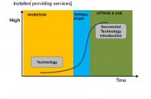 Innovation uptake graph