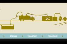 Figure 1: The sanitation chain for an off-site system (source: Duke University 2012)