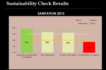Graph with the results of the sustainability check