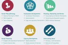 SWA Tools Portal