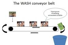 The WASH conveyer belt