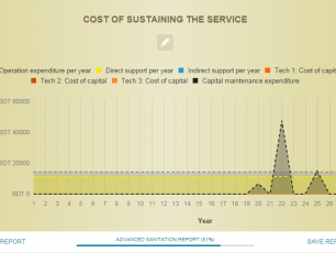 Graph: the life-cycle costs of a service over a 30 year period.