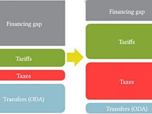 Source: Norman, G., Fonseca, C. and Tremolet, S. 2015. www.publicfinanceforwash.com