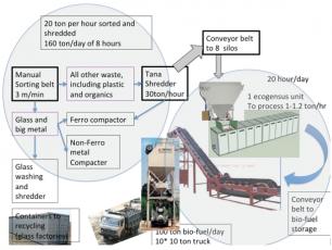 Zero waste solution