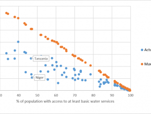 Gini coefficient of access to water