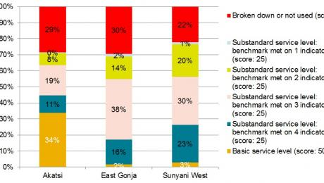 rural water supply services in Ghana chart
