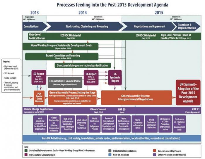 Fig. 1 - Post-2015 development agenda. Courtesy: UN-Water