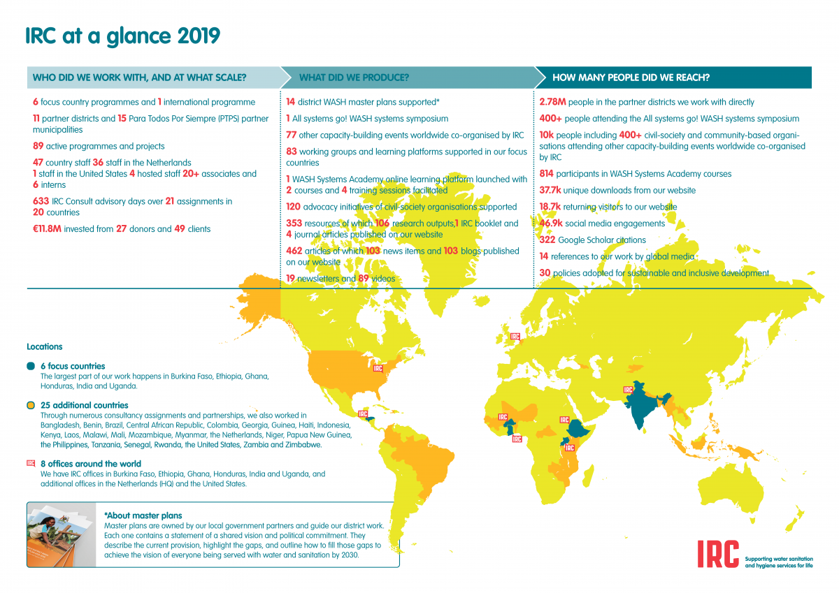 IRC at a glance 2019