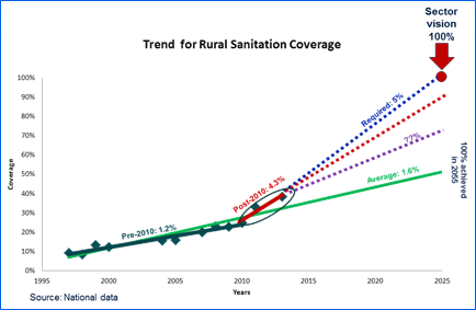 Diagram showing trend for rural sanitation coverage in Cambodia