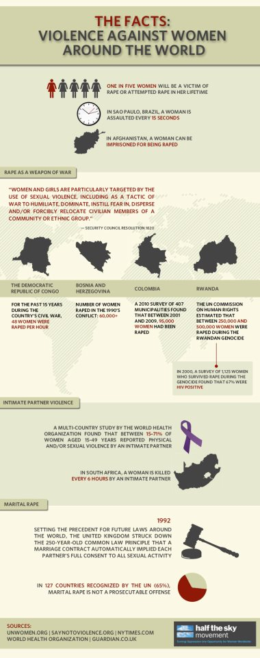 Infographic_Violence Against Women Around the World_Half the Sky Movement