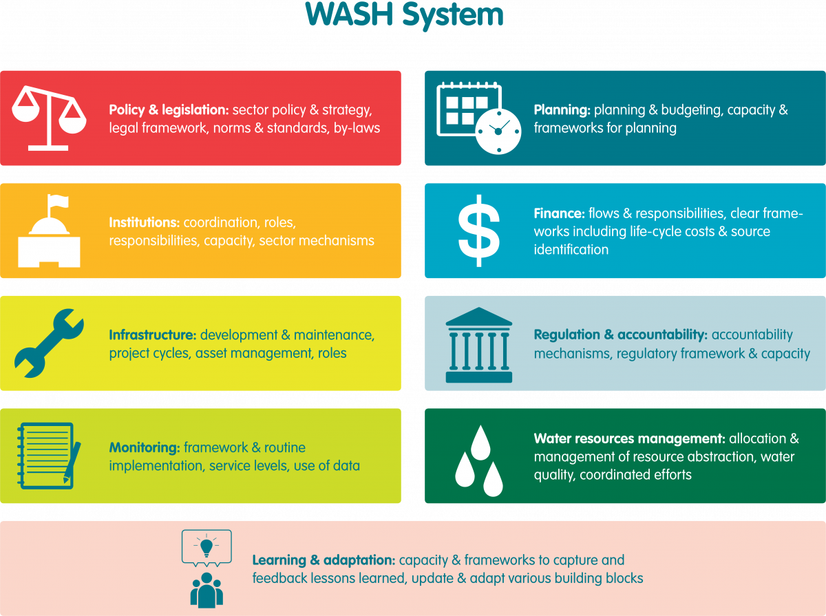 The WASH system and its building blocks