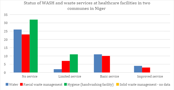 Baseline information of access to WASH and waste services in Niger, based on 2019 Public Water Service of Municipalities Report. (Adapted from Ingeborg Krukkert's 2020 Global WASH Talk presentation)