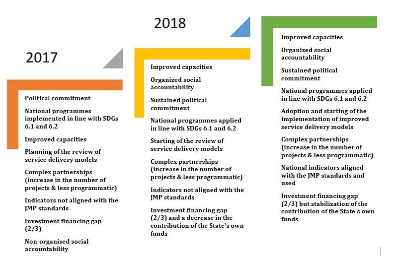 Figure 1 - pathways to national progress from 2017 to 2018 and the expectations for 2019