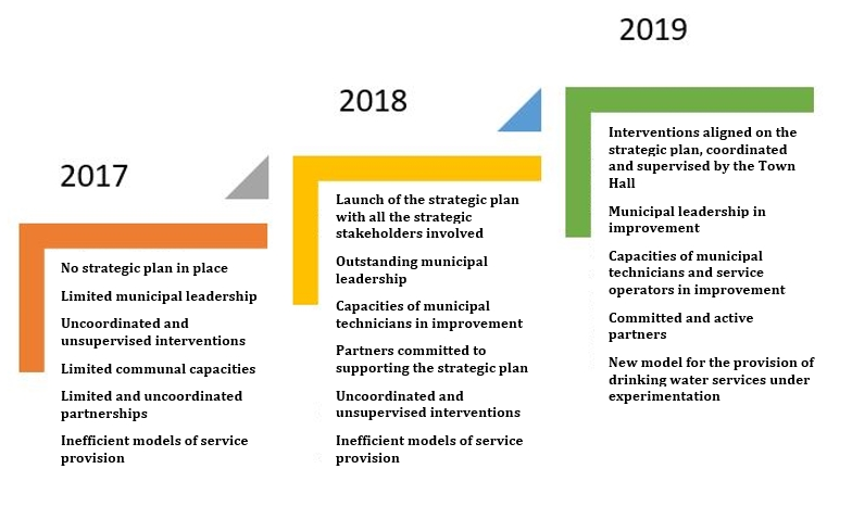 Fig 2: pathways to progress in the municipality of Banfora from 2017 to 2018 and the expectations for 2019