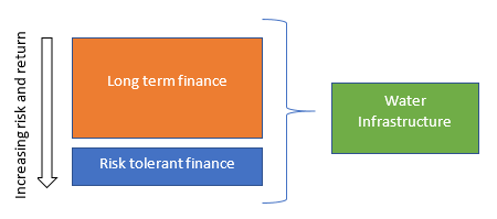 Fig. 1. Blended finance. Source: author