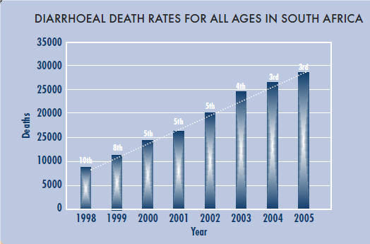 Diarrhoeal death rates for all ages in South Africa