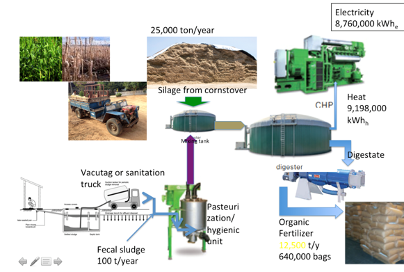 Figure - Process Agricultural Waste and Municipal Solid Waste in Bogura, June 2018