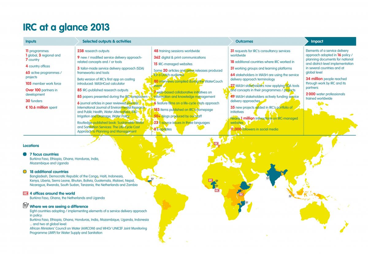 At a glance: IRC's work at 2013