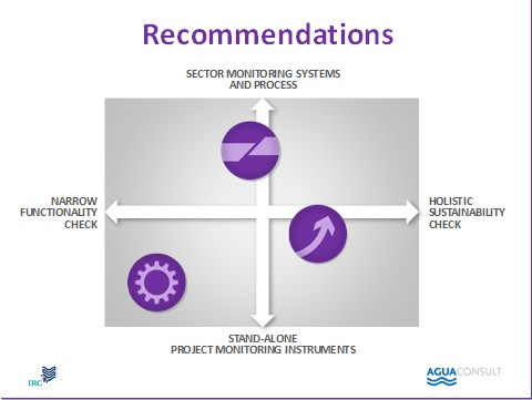 Sector monitoring systems and process
