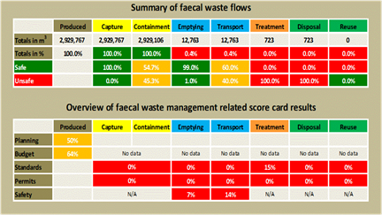 Example of faecal waste flow volumes and FSM related scorecards