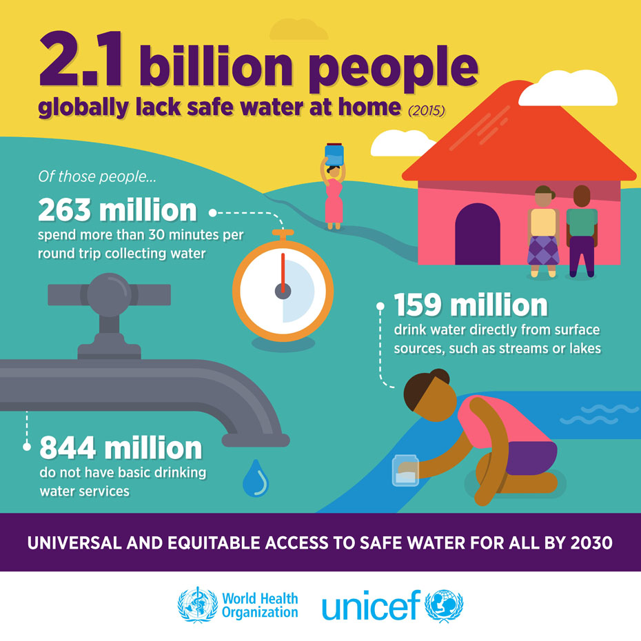Progress on drinking water WHO and UNICEF