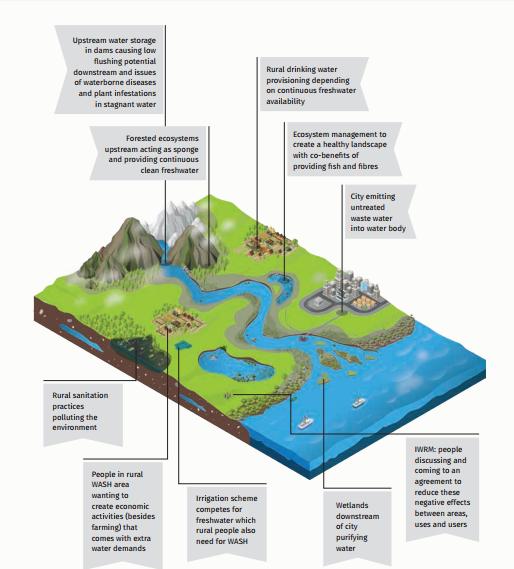 IWRM WASH linkages. Wetlands International